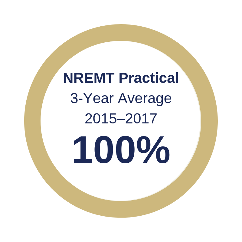 NREMT Practical 3 Year Average is 100%