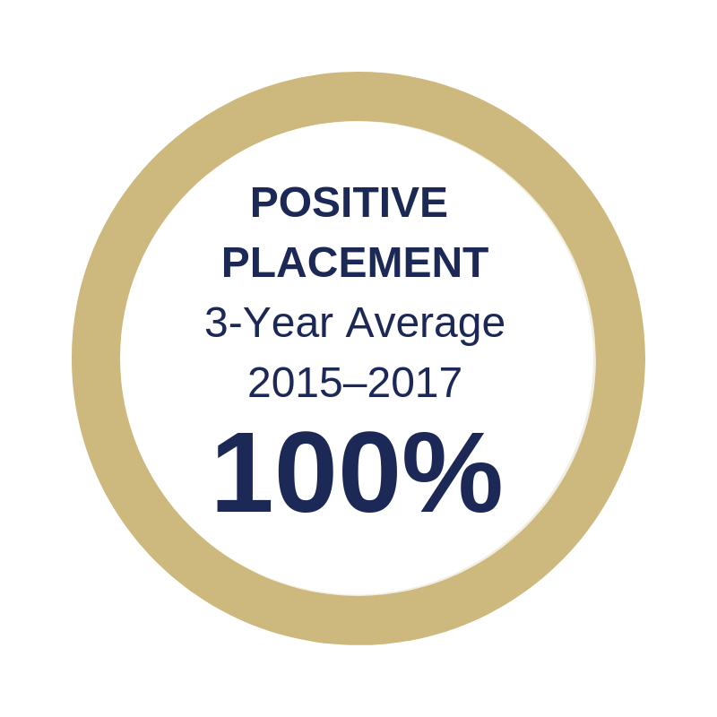 Positive Placement 3 Year Average is 100%