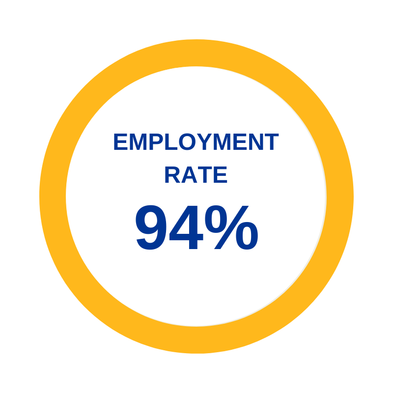 94% Employment Rate